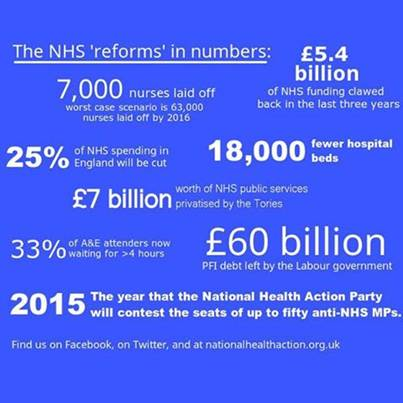 NHS Reforms in Numbers