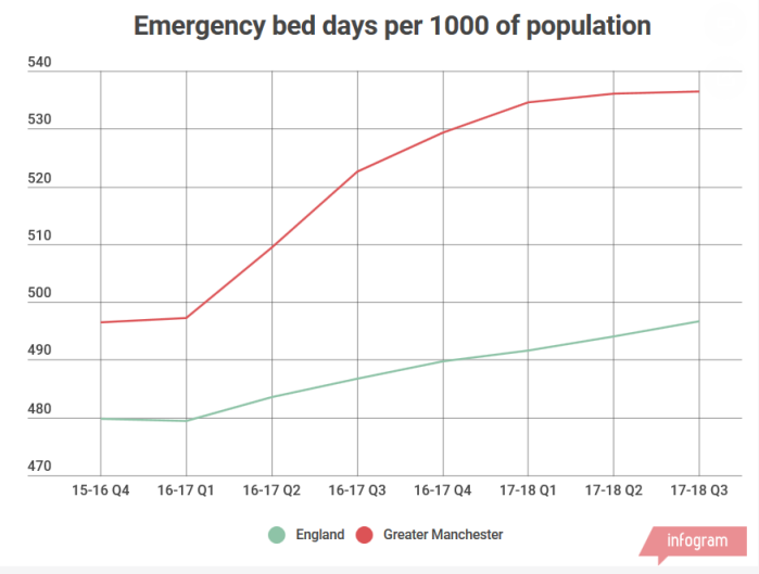 Screenshot_2018-09-05 Emergency bed days in Greater Manchester by Lawrence Dunhill - Infogram